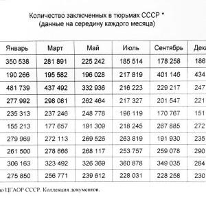 Число заключённых по годам